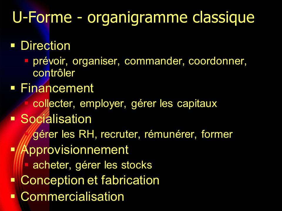 U-Forme - organigramme classique Direction prévoir, organiser, commander, coordonner, contrôler Financement collecter, employer, gérer les capitaux So