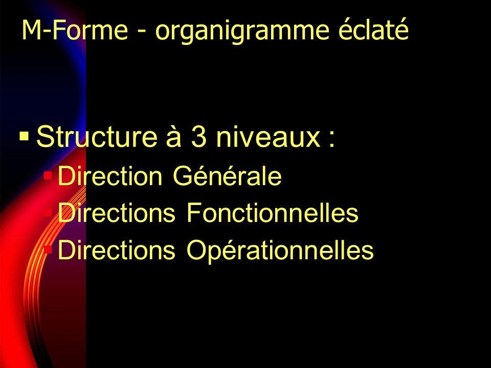 M-Forme - organigramme éclaté Structure à 3 niveaux : Direction Générale Directions Fonctionnelles Directions Opérationnelles
