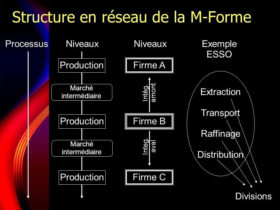 Processus Production Marché intermédiaire Marché intermédiaire Niveaux Firme A Firme B Firme C Exemple ESSO Extraction Transport Raffinage Distributio