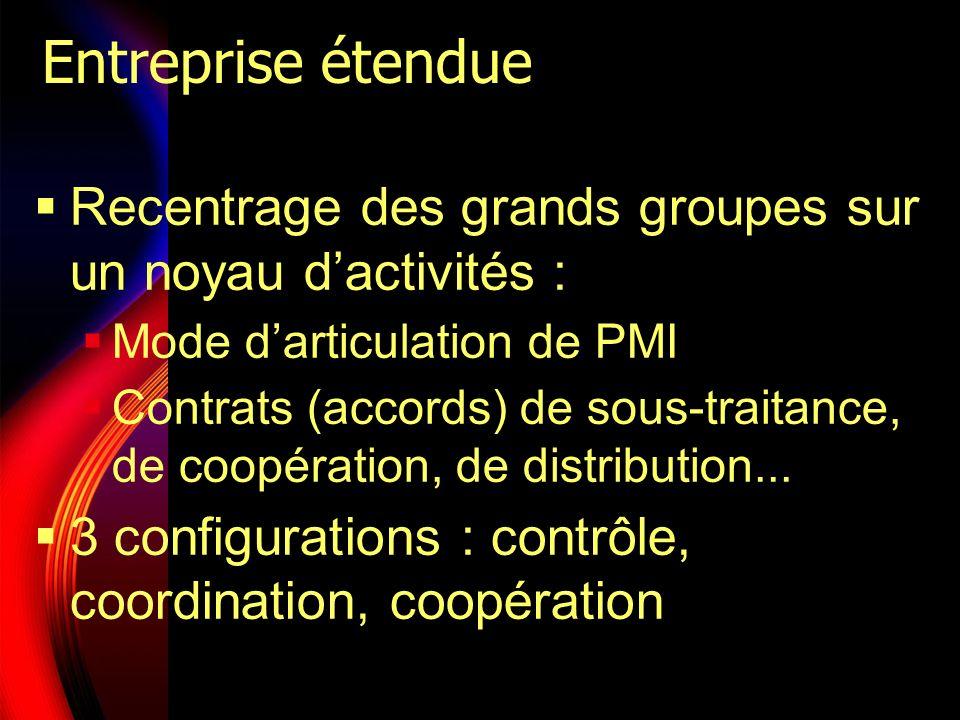 Entreprise étendue Recentrage des grands groupes sur un noyau dactivités : Mode darticulation de PMI Contrats (accords) de sous-traitance, de coopérat