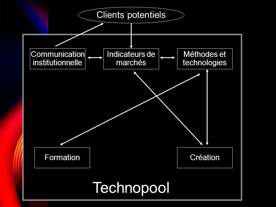 Clients potentiels Communication institutionnelle Indicateurs de marchés Méthodes et technologies FormationCréation Technopool