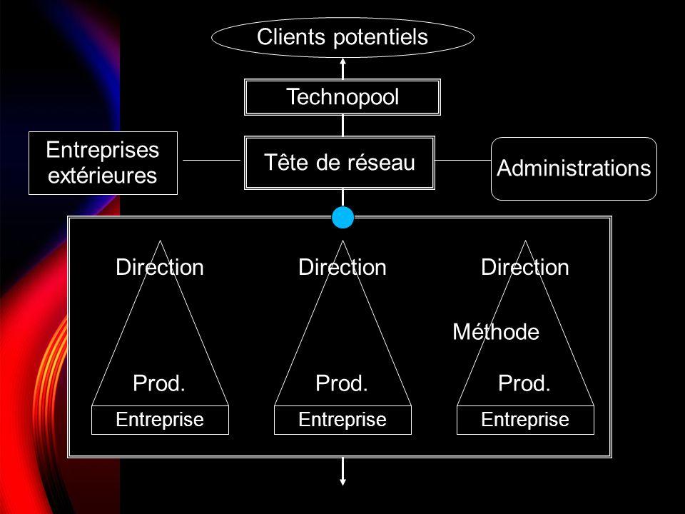 Clients potentiels Technopool Tête de réseau Entreprises extérieures Administrations Entreprise Prod. Direction Prod. Direction Prod. Direction Méthod