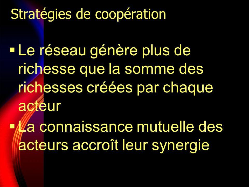 Stratégies de coopération Le réseau génère plus de richesse que la somme des richesses créées par chaque acteur La connaissance mutuelle des acteurs a
