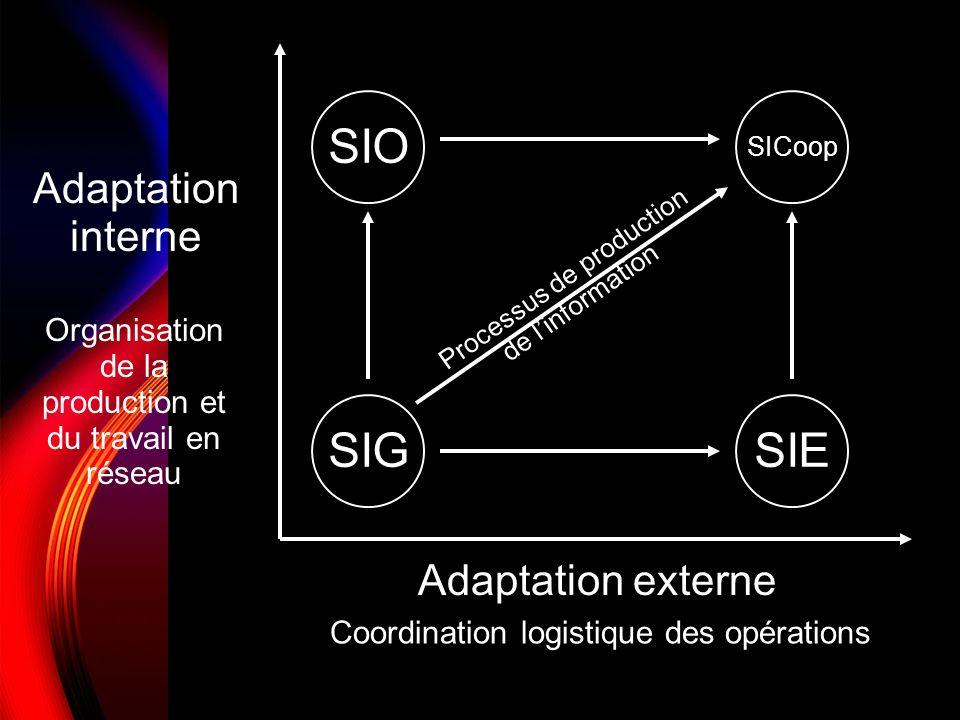 Adaptation externe Adaptation interne SIG SIO SICoop SIE Coordination logistique des opérations Organisation de la production et du travail en réseau