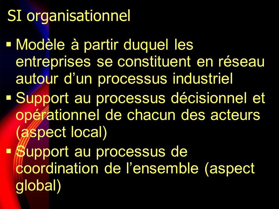 SI organisationnel Modèle à partir duquel les entreprises se constituent en réseau autour dun processus industriel Support au processus décisionnel et