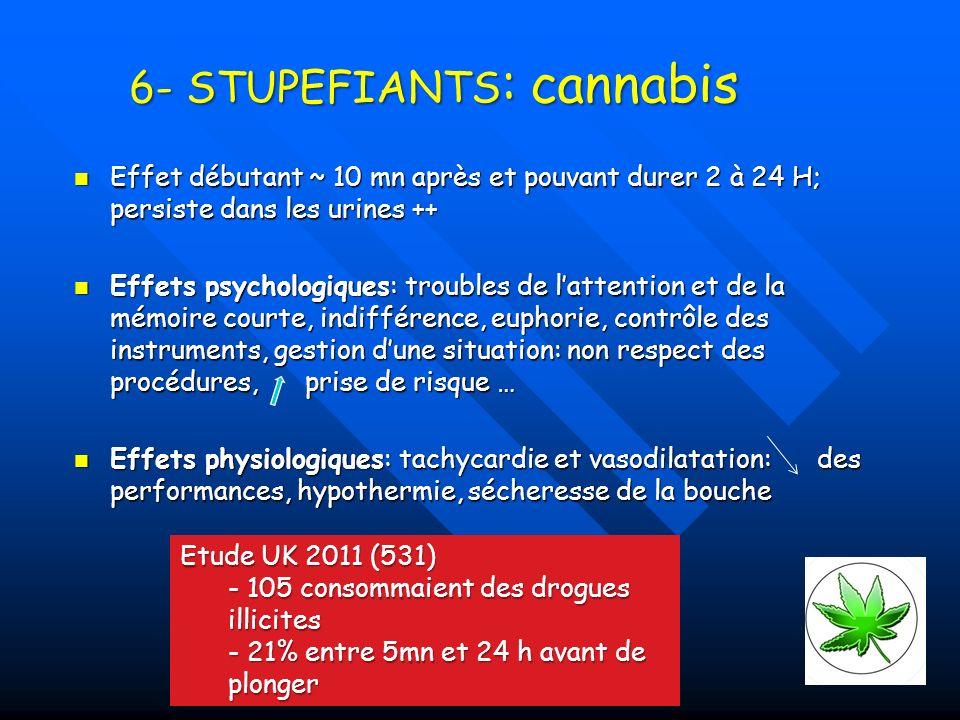 6- STUPEFIANTS : cannabis Effet débutant ~ 10 mn après et pouvant durer 2 à 24 H; persiste dans les urines ++ Effet débutant ~ 10 mn après et pouvant