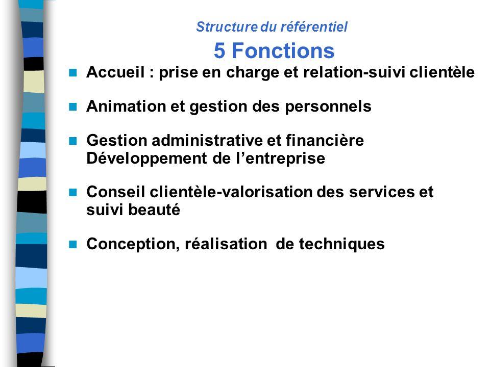 Structure du référentiel 5 Fonctions Accueil : prise en charge et relation-suivi clientèle Animation et gestion des personnels Gestion administrative