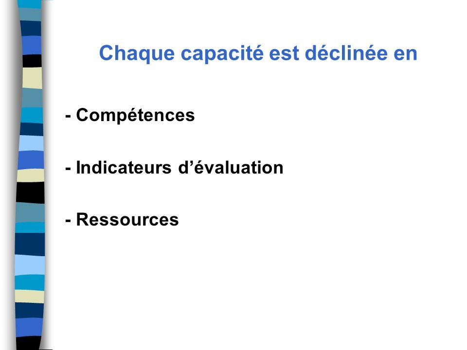 Chaque capacité est déclinée en - Compétences - Indicateurs dévaluation - Ressources