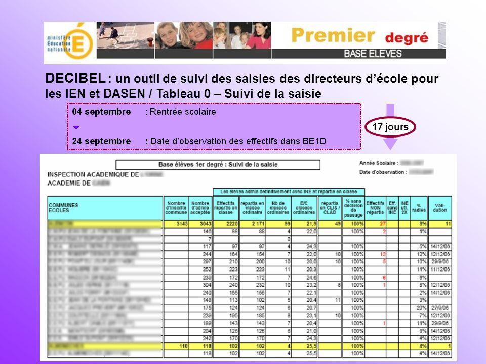 DECIBEL : un outil de suivi des saisies des directeurs décole pour les IEN et DASEN / Tableau 0 – Suivi de la saisie 17 jours