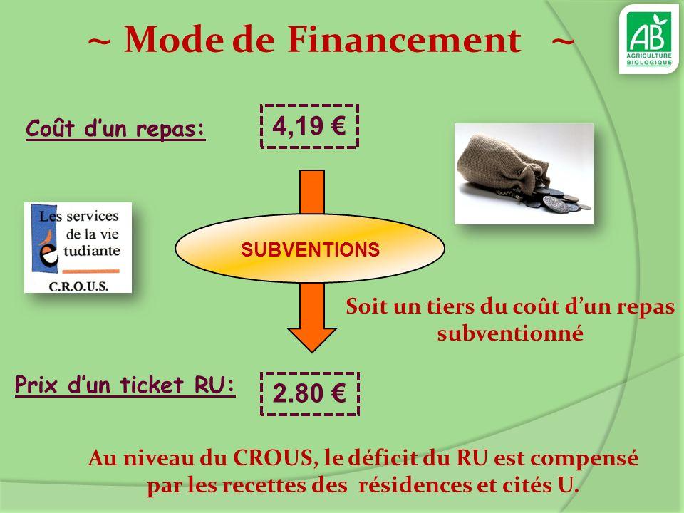 ~ Mode de Financement ~ Soit un tiers du coût dun repas subventionné Au niveau du CROUS, le déficit du RU est compensé par les recettes des résidences