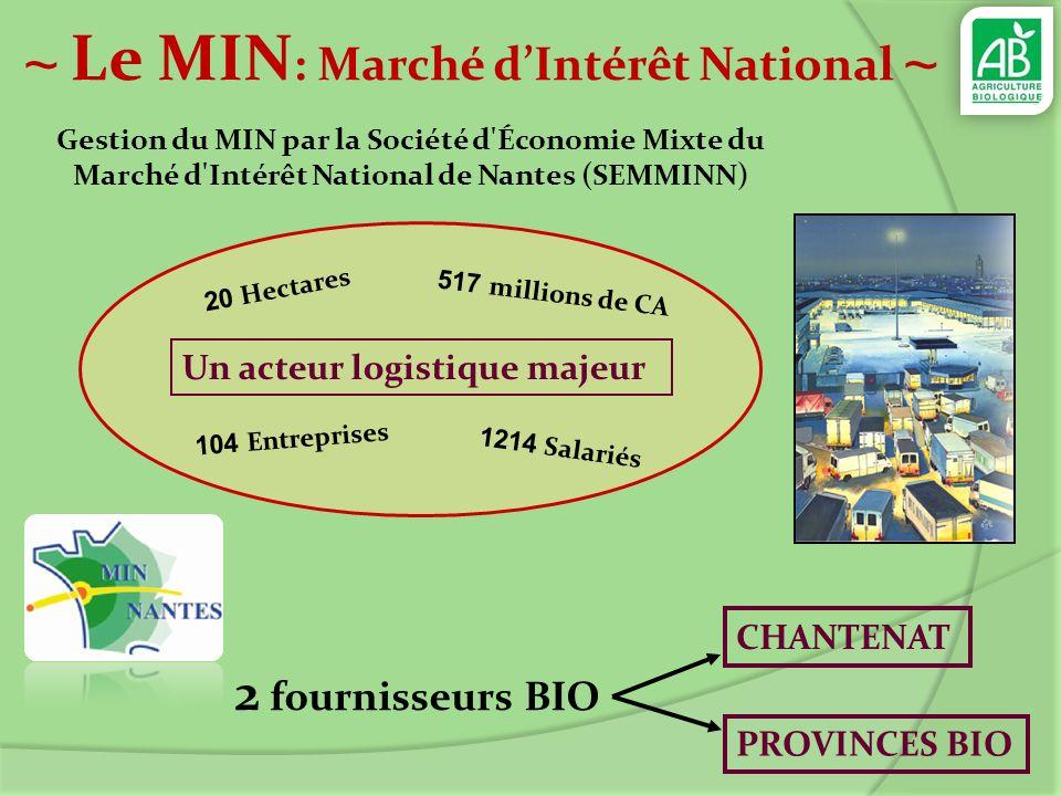 ~ Le MIN : Marché dIntérêt National ~ Un acteur logistique majeur 104 Entreprises 20 Hectares 1214 Salariés 517 millions de CA Gestion du MIN par la S
