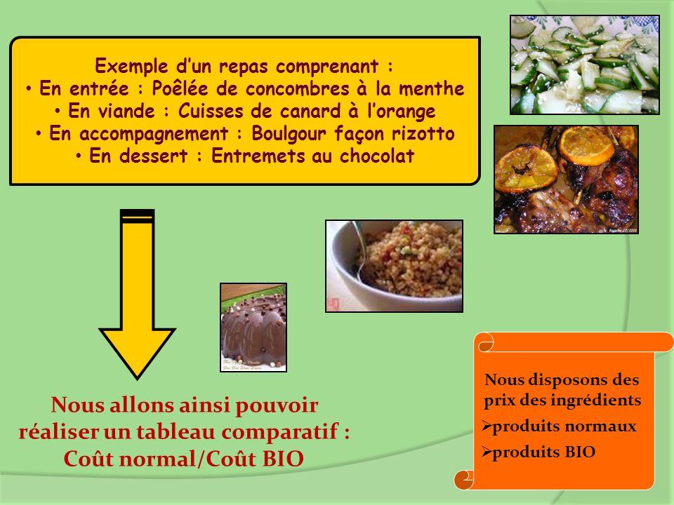 Exemple dun repas comprenant : En entrée : Poêlée de concombres à la menthe En viande : Cuisses de canard à lorange En accompagnement : Boulgour façon