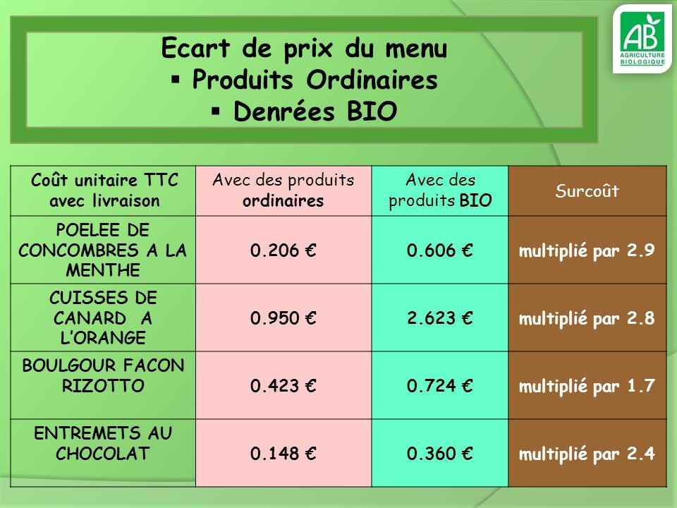 Coût unitaire TTC avec livraison Avec des produits ordinaires Avec des produits BIO Surcoût POELEE DE CONCOMBRES A LA MENTHE 0.206 0.606 multiplié par