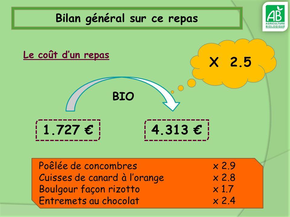 Bilan général sur ce repas Le coût dun repas 4.313 X 2.5 Poêlée de concombres x 2.9 Cuisses de canard à lorange x 2.8 Boulgour façon rizotto x 1.7 Ent