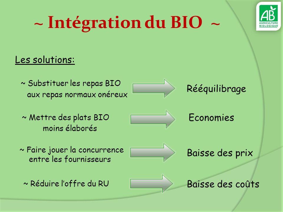 ~ Intégration du BIO ~ Les solutions: ~ Faire jouer la concurrence entre les fournisseurs ~ Substituer les repas BIO aux repas normaux onéreux Rééquil