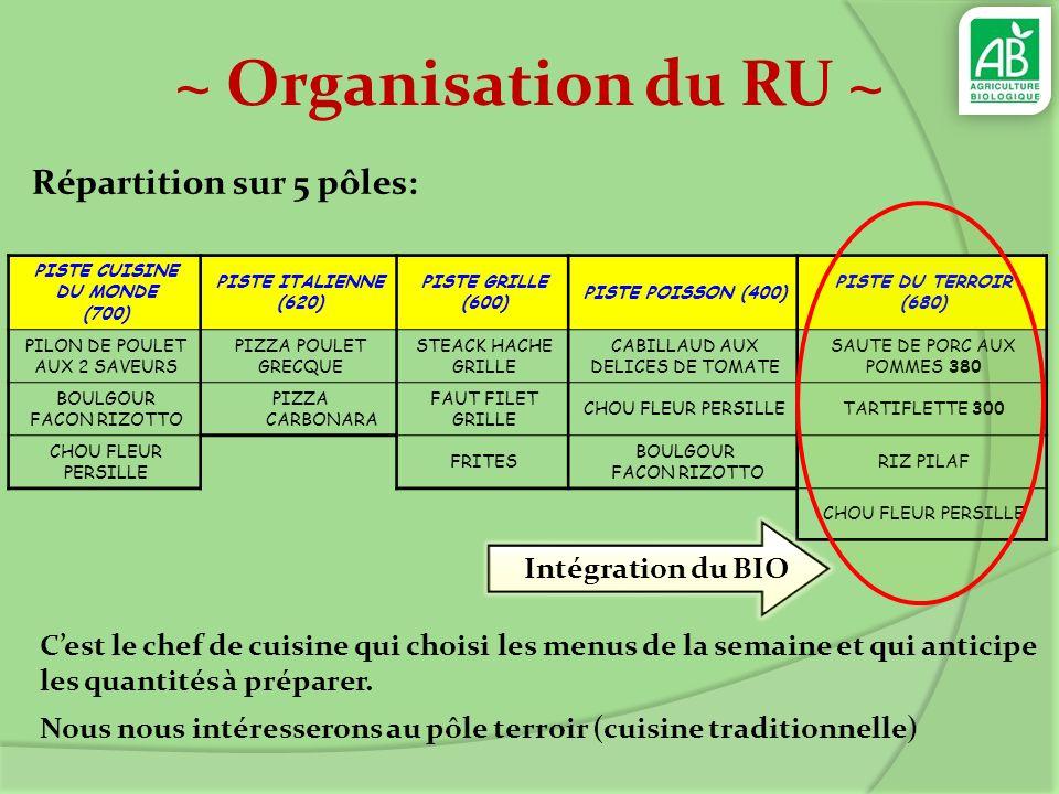 ~ Organisation du RU ~ Répartition sur 5 pôles: PISTE CUISINE DU MONDE (700) PISTE ITALIENNE (620) PISTE GRILLE (600) PISTE POISSON (400) PISTE DU TER