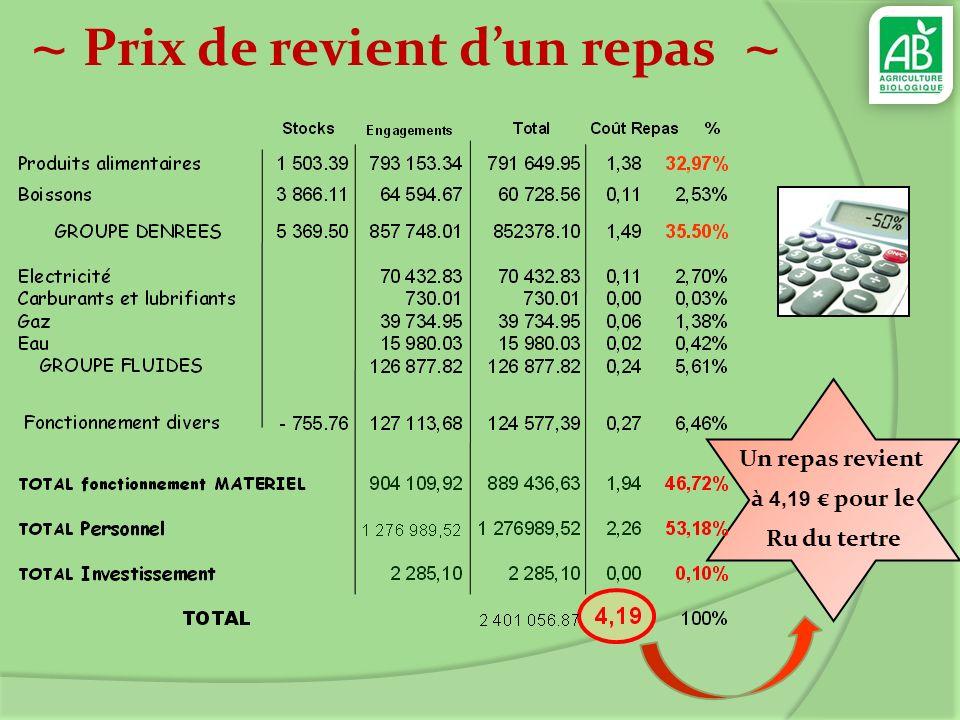 ~ Mode de Financement ~ Soit un tiers du coût dun repas subventionné Au niveau du CROUS, le déficit du RU est compensé par les recettes des résidences et cités U.