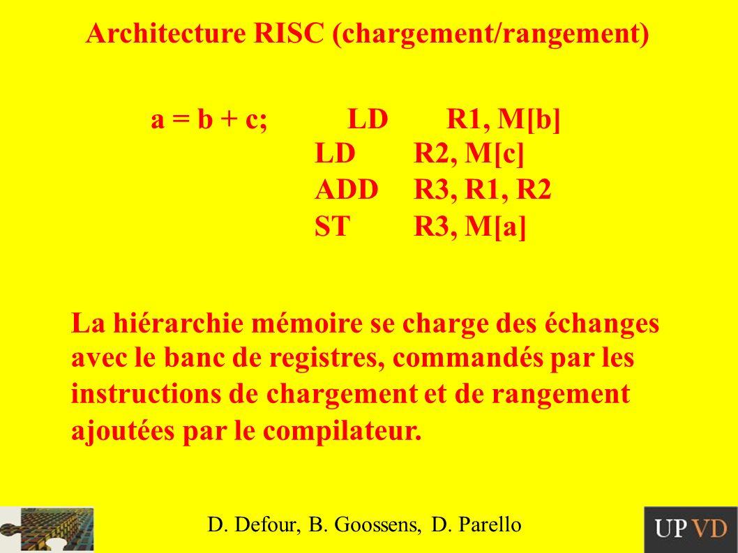 Architecture RISC (chargement/rangement) a = b + c;LDR1, M[b] LDR2, M[c] ADDR3, R1, R2 STR3, M[a] La hiérarchie mémoire se charge des échanges avec le banc de registres, commandés par les instructions de chargement et de rangement ajoutées par le compilateur.