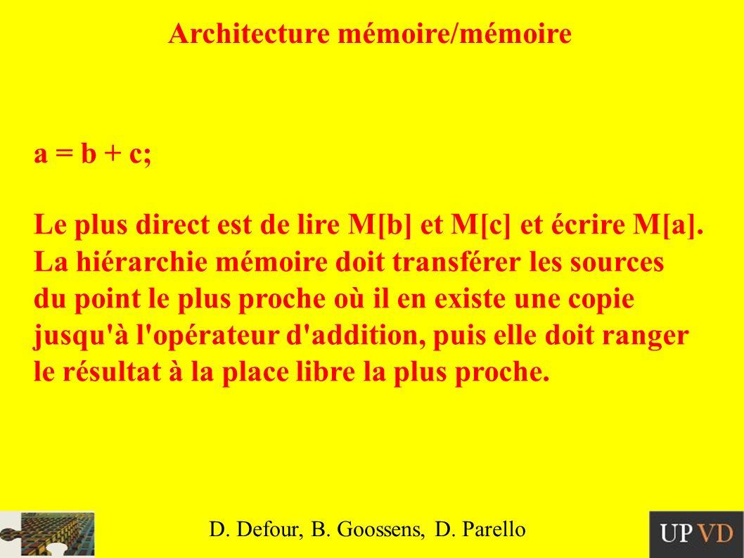 Architecture mémoire/mémoire a = b + c; Le plus direct est de lire M[b] et M[c] et écrire M[a].