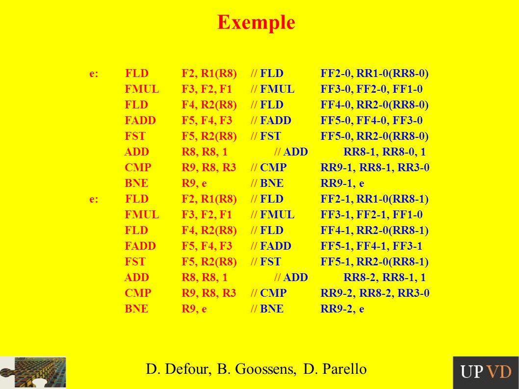 e: FLDF2, R1(R8)// FLDFF2-0, RR1-0(RR8-0) FMULF3, F2, F1// FMULFF3-0, FF2-0, FF1-0 FLDF4, R2(R8)// FLDFF4-0, RR2-0(RR8-0) FADDF5, F4, F3// FADDFF5-0, FF4-0, FF3-0 FSTF5, R2(R8)// FSTFF5-0, RR2-0(RR8-0) ADDR8, R8, 1// ADDRR8-1, RR8-0, 1 CMPR9, R8, R3// CMPRR9-1, RR8-1, RR3-0 BNER9, e// BNERR9-1, e e: FLDF2, R1(R8)// FLDFF2-1, RR1-0(RR8-1) FMULF3, F2, F1// FMULFF3-1, FF2-1, FF1-0 FLDF4, R2(R8)// FLDFF4-1, RR2-0(RR8-1) FADDF5, F4, F3// FADDFF5-1, FF4-1, FF3-1 FSTF5, R2(R8)// FSTFF5-1, RR2-0(RR8-1) ADDR8, R8, 1// ADDRR8-2, RR8-1, 1 CMPR9, R8, R3// CMPRR9-2, RR8-2, RR3-0 BNER9, e// BNERR9-2, e Exemple D.