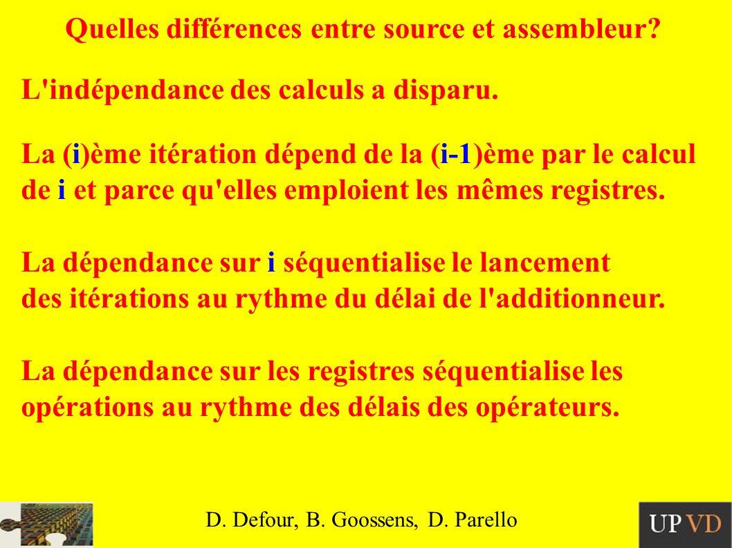 La dépendance sur i séquentialise le lancement des itérations au rythme du délai de l additionneur.