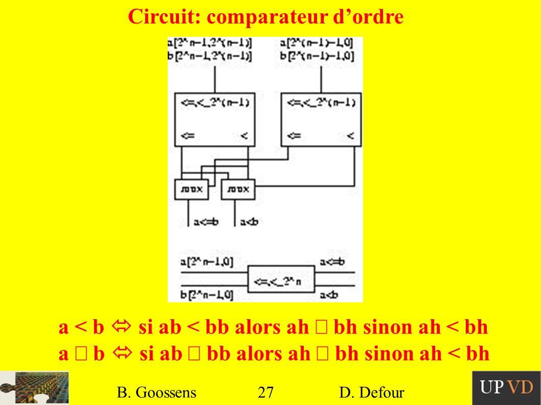 27 B. Goossens D. Defour27 B. Goossens D. Defour Circuit: comparateur dordre a < b si ab < bb alors ah bh sinon ah < bh a b si ab bb alors ah bh sinon