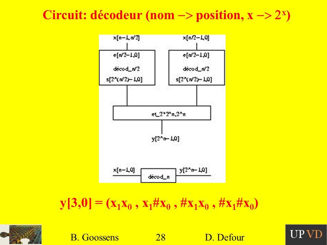 28 B. Goossens D. Defour28 B. Goossens D. Defour Circuit: décodeur (nom position, x x ) y[3,0] = (x 1 x 0, x 1 #x 0, #x 1 x 0, #x 1 #x 0 )