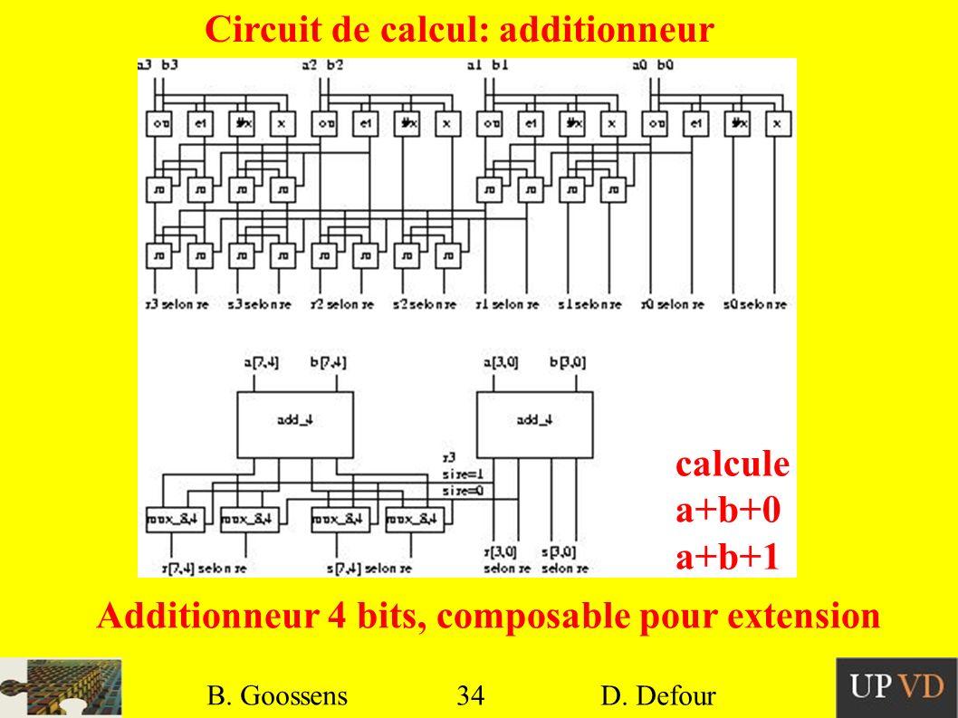 34 B. Goossens D. Defour34 B. Goossens D. Defour Circuit de calcul: additionneur Additionneur 4 bits, composable pour extension calcule a+b+0 a+b+1