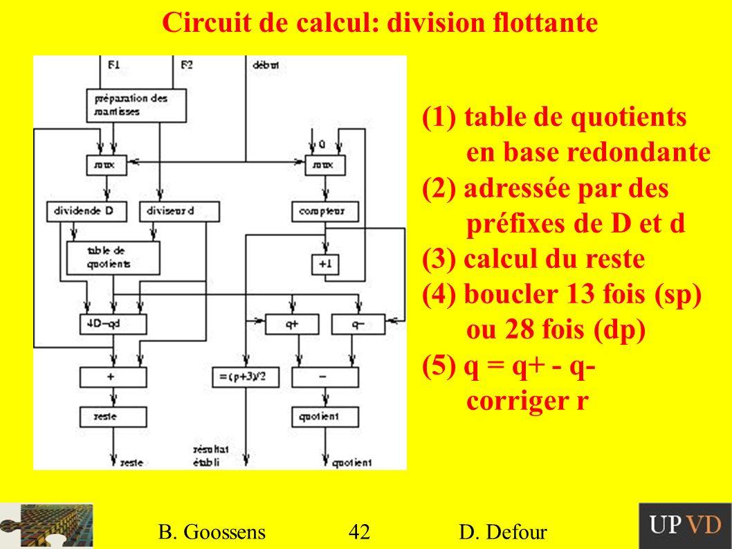 42 B. Goossens D. Defour42 B. Goossens D. Defour Circuit de calcul: division flottante (1) table de quotients en base redondante (2) adressée par des
