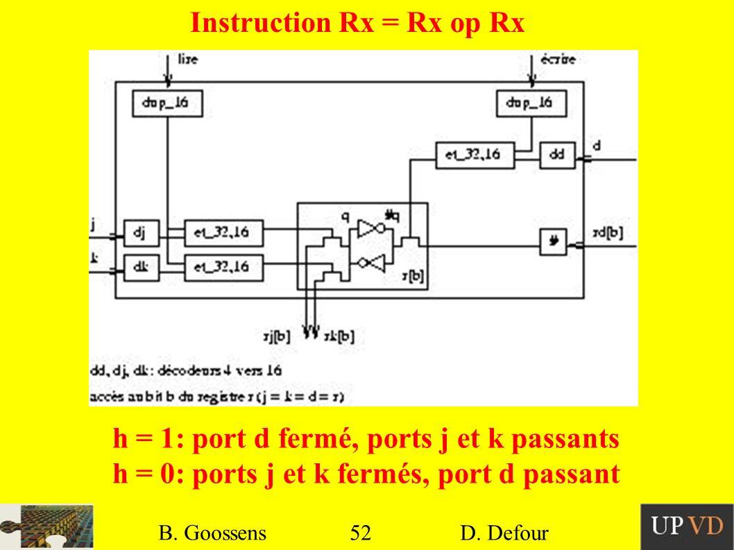 52 B. Goossens D. Defour52 B. Goossens D. Defour Instruction Rx = Rx op Rx h = 1: port d fermé, ports j et k passants h = 0: ports j et k fermés, port