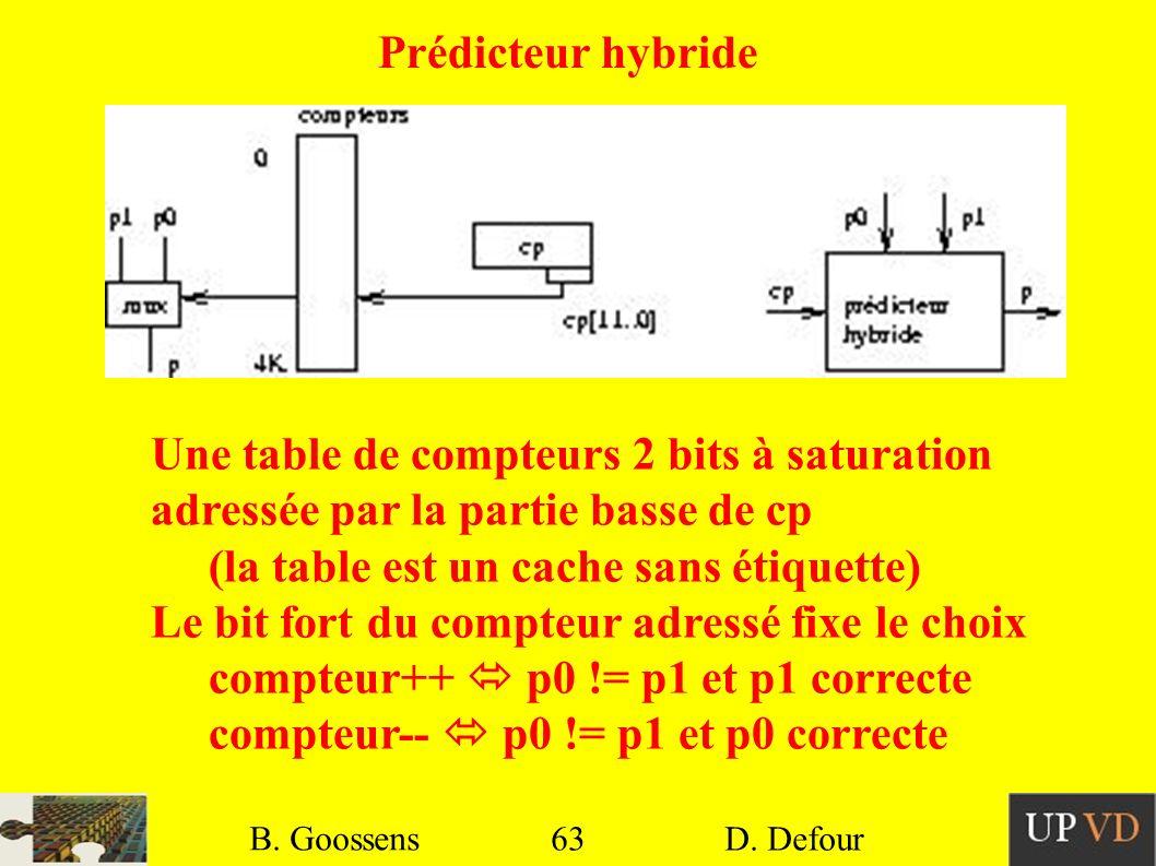 63 B. Goossens D. Defour 63 B. Goossens D. Defour Prédicteur hybride Une table de compteurs 2 bits à saturation adressée par la partie basse de cp (la