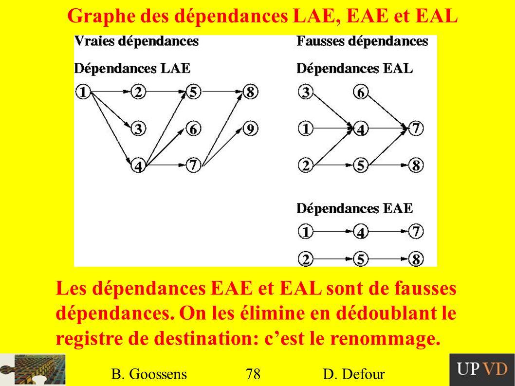 78 B. Goossens D. Defour78 B. Goossens D. Defour Graphe des dépendances LAE, EAE et EAL Les dépendances EAE et EAL sont de fausses dépendances. On les