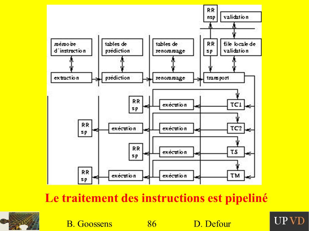 86 B. Goossens D. Defour86 B. Goossens D. Defour Le traitement des instructions est pipeliné