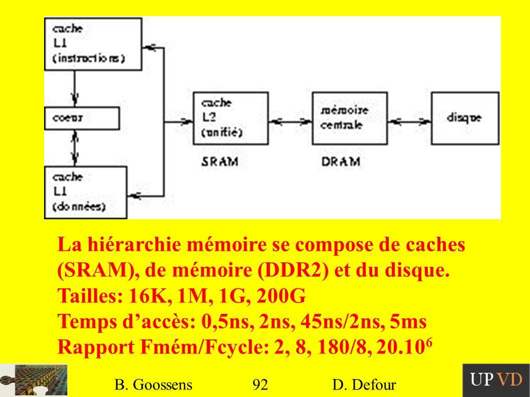 92 B. Goossens D. Defour92 B. Goossens D. Defour La hiérarchie mémoire se compose de caches (SRAM), de mémoire (DDR2) et du disque. Tailles: 16K, 1M,