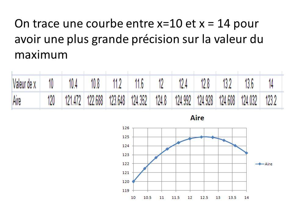 On trace une courbe entre x=10 et x = 14 pour avoir une plus grande précision sur la valeur du maximum