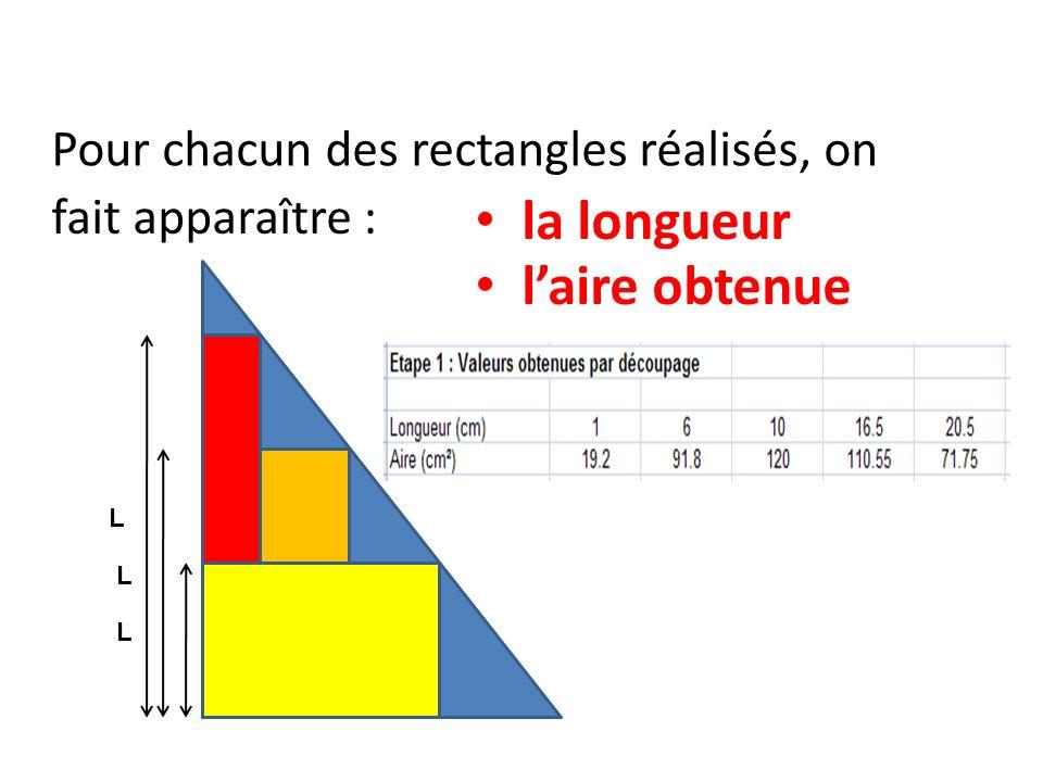 Pour chacun des rectangles réalisés, on fait apparaître : la longueur laire obtenue L L L