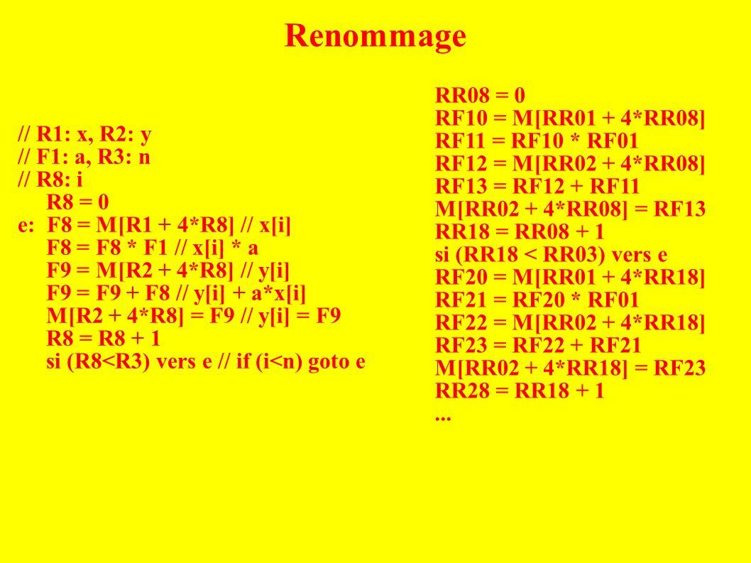 // R1: x, R2: y // F1: a, R3: n // R8: i R8 = 0 e: F8 = M[R1 + 4*R8] // x[i] F8 = F8 * F1 // x[i] * a F9 = M[R2 + 4*R8] // y[i] F9 = F9 + F8 // y[i] + a*x[i] M[R2 + 4*R8] = F9 // y[i] = F9 R8 = R8 + 1 si (R8<R3) vers e // if (i<n) goto e RR08 = 0 RF10 = M[RR01 + 4*RR08] RF11 = RF10 * RF01 RF12 = M[RR02 + 4*RR08] RF13 = RF12 + RF11 M[RR02 + 4*RR08] = RF13 RR18 = RR08 + 1 si (RR18 < RR03) vers e RF20 = M[RR01 + 4*RR18] RF21 = RF20 * RF01 RF22 = M[RR02 + 4*RR18] RF23 = RF22 + RF21 M[RR02 + 4*RR18] = RF23 RR28 = RR18 + 1...