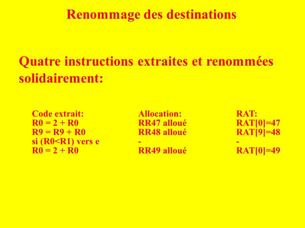 Renommage des destinations Code extrait: R0 = 2 + R0 R9 = R9 + R0 si (R0<R1) vers e R0 = 2 + R0 Quatre instructions extraites et renommées solidairement: Allocation: RR47 alloué RR48 alloué - RR49 alloué RAT: RAT[0]=47 RAT[9]=48 - RAT[0]=49