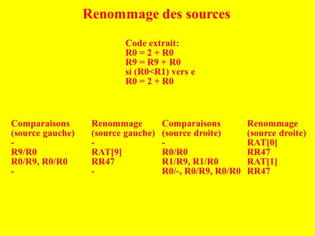 Renommage des sources Code extrait: R0 = 2 + R0 R9 = R9 + R0 si (R0<R1) vers e R0 = 2 + R0 Comparaisons (source gauche) - R9/R0 R0/R9, R0/R0 - Comparaisons (source droite) - R0/R0 R1/R9, R1/R0 R0/-, R0/R9, R0/R0 Renommage (source gauche) - RAT[9] RR47 - Renommage (source droite) RAT[0] RR47 RAT[1] RR47