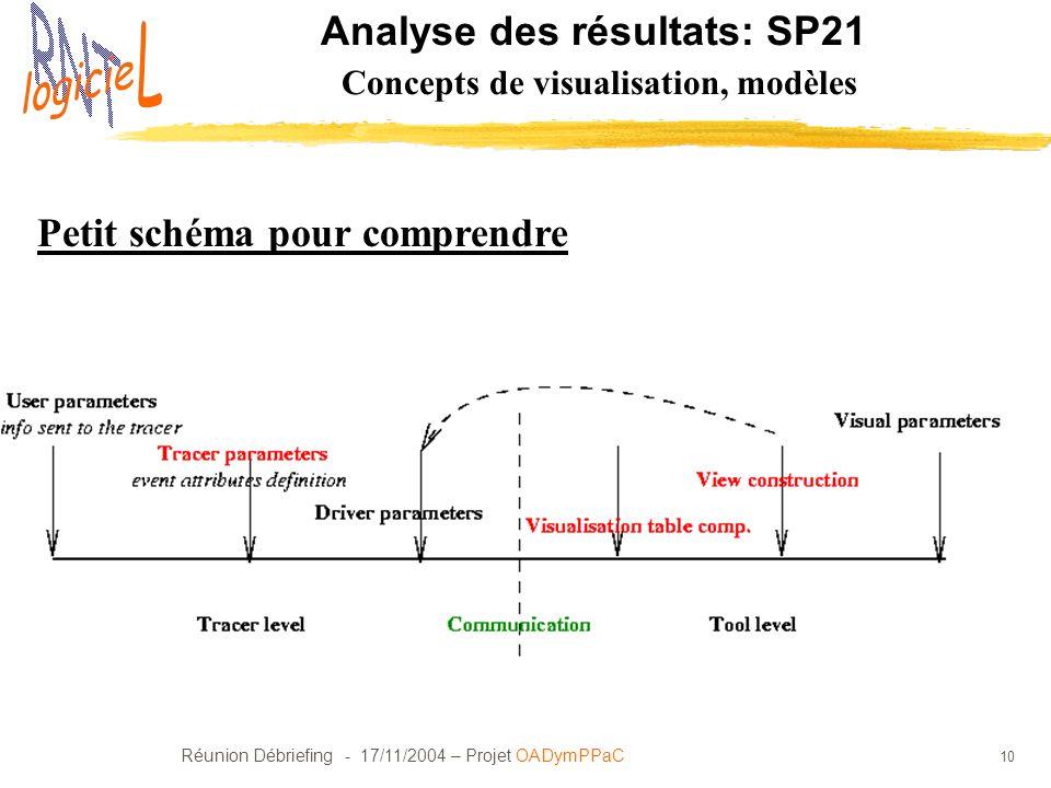 Réunion Débriefing - 17/11/2004 – Projet OADymPPaC 10 Analyse des résultats: SP21 Concepts de visualisation, modèles Petit schéma pour comprendre