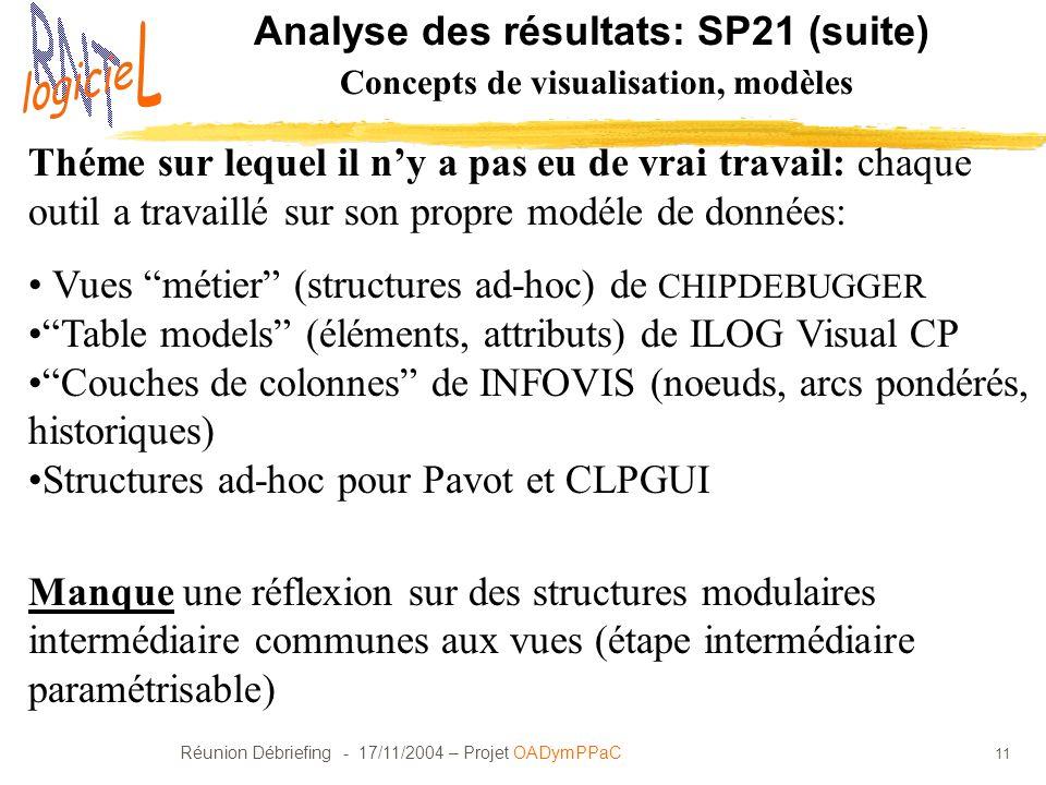 Réunion Débriefing - 17/11/2004 – Projet OADymPPaC 11 Analyse des résultats: SP21 (suite) Concepts de visualisation, modèles Théme sur lequel il ny a