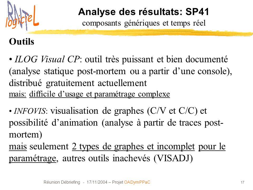 Réunion Débriefing - 17/11/2004 – Projet OADymPPaC 17 Analyse des résultats: SP41 composants génériques et temps réel Outils ILOG Visual CP: outil trè
