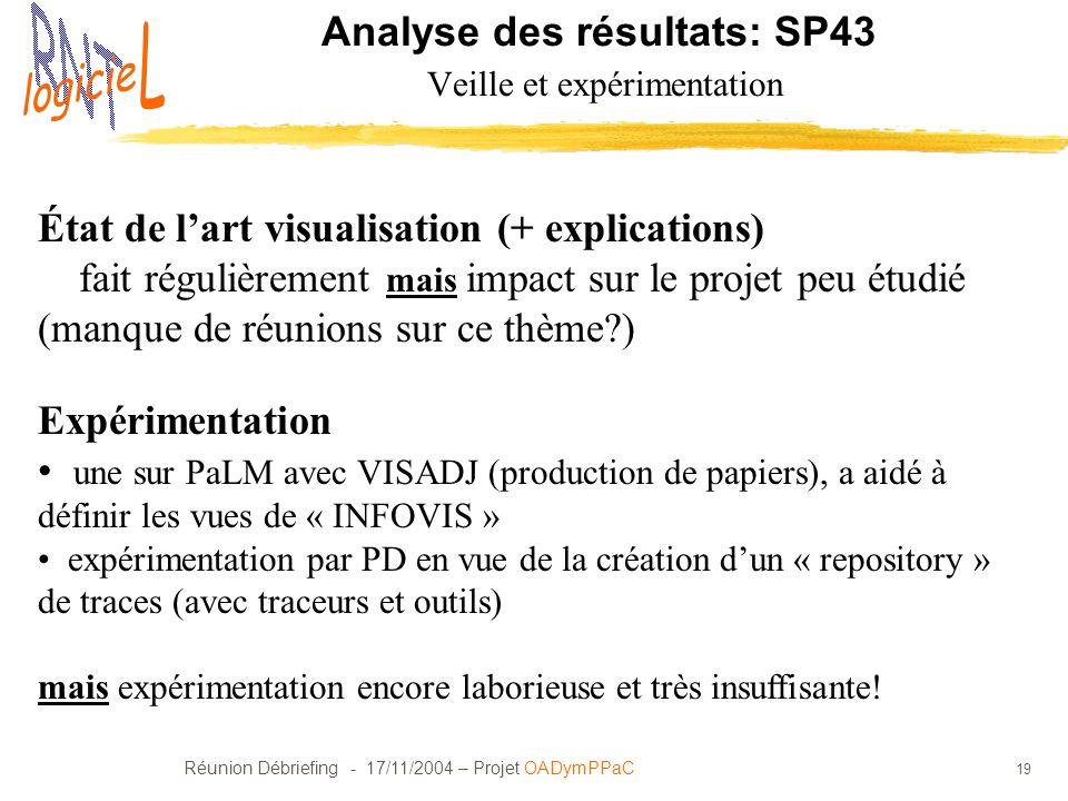 Réunion Débriefing - 17/11/2004 – Projet OADymPPaC 19 Analyse des résultats: SP43 Veille et expérimentation État de lart visualisation (+ explications