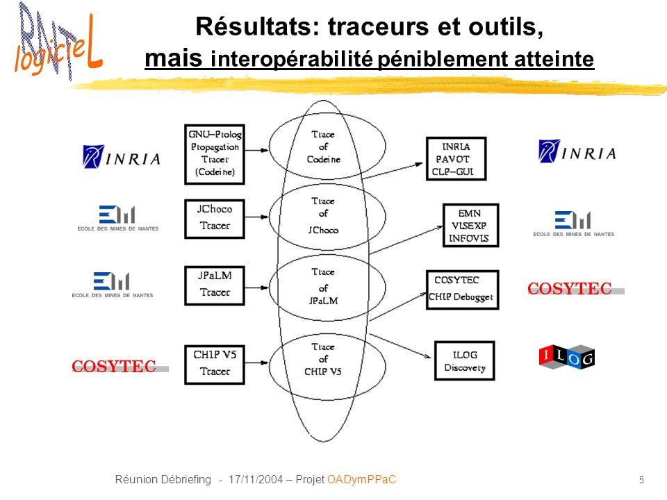 Réunion Débriefing - 17/11/2004 – Projet OADymPPaC 16 Analyse des résultats: SP34 Outils Des outils PAC réalisés: CLPGUI, PAVOT, CHIPDEBUGGER avec des vues originales des arbres de recherche mais: posent les problèmes dinteractions: CLPGUI: interaction ad-hoc (format déchange propriétaire) PAVOT: pas dinteraction, récupération module analyse syntaxique de INFOVIS et des vues CLPGUI (+ vue nouvelle: « propagation tree »), flot dentrée Gentra4cp CHIPDEBUGGER: module CNI avec flot montant Gentra4cp par packets et interactions.