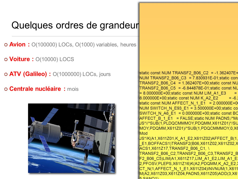 Quelques ordres de grandeur Avion : O(100000) LOCs, O(1000) variables, heures Voiture : O(10000) LOCS ATV (Galileo) : O(1000000) LOCs, jours Centrale nucléaire : mois static const NUM TRANSF2_B06_C2 = -1.362407E+00;static const NUM TRANSF2_B06_C3 = 7.830931E-01;static const NUM TRANSF2_B06_C4 = 1.362407E+00;static const NUM TRANSF2_B06_C5 = -6.844878E-01;static const NUM LIM_A1_E2 = 8.000000E+00;static const NUM LIM_A1_E3 = - 8.000000E+00;static const NUM K_A2_E2 = -6.236000E-01; static const NUM AFFECT_N_1_E1 = 2.000000E+00;static const NUM SWITCH_N_E93_E1 = 3.500000E+00;static const NUM SWITCH_N_A6_E1 = 0.000000E+00;static const BOO AFFECT_B_1_E1 = FALSE;static NUM PADN5;/*Mod JS*//*SUB(1,PLDQCMMMOY,PDQMM,X611Z01)*/SUB(1,PDQCMM MOY,PDQMM,X611Z01)/*SUB(1,PDQCMMMOY,0,X611Z01)*//*Fin Mod JS*/K(A1,X611Z01,K_A1_E2,X611Z02)AFFECT_B(1,AFFECT_B_1 _E1,BOFFACS1)TRANSF2(B06,X611Z02,X611Z02,X611Z02,BOFF ACS1,X611Z17,TRANSF2_B06_C1, \ TRANSF2_B06_C2,TRANSF2_B06_C3,TRANSF2_B06_C4,TRANS F2_B06_C5)LIM(A1,X611Z17,LIM_A1_E2,LIM_A1_E3,PLEPS)ADD( 2,PFOSV,PLEPS,X611Z16)K(A2,PDQMM,K_A2_E2,X611Z03)AFFE CT_N(1,AFFECT_N_1_E1,X611Z04)INVNUM(1,X611Z04,PADN5)LI M(A2,X611Z03,X611Z04,PADN5,X611Z05)ADD(3,X611Z16,X611Z0 5,SANO1) static const NUM TRANSF2_B06_C2 = -1.362407E+00;static const NUM TRANSF2_B06_C3 = 7.830931E-01;static const NUM TRANSF2_B06_C4 = 1.362407E+00;static const NUM TRANSF2_B06_C5 = -6.844878E-01;static const NUM LIM_A1_E2 = 8.000000E+00;static const NUM LIM_A1_E3 = - 8.000000E+00;static const NUM K_A2_E2 = -6.236000E-01; static const NUM AFFECT_N_1_E1 = 2.000000E+00;static const NUM SWITCH_N_E93_E1 = 3.500000E+00;static const NUM SWITCH_N_A6_E1 = 0.000000E+00;static const BOO AFFECT_B_1_E1 = FALSE;static NUM PADN5;/*Mod JS*//*SUB(1,PLDQCMMMOY,PDQMM,X611Z01)*/SUB(1,PDQCMM MOY,PDQMM,X611Z01)/*SUB(1,PDQCMMMOY,0,X611Z01)*//*Fin Mod JS*/K(A1,X611Z01,K_A1_E2,X611Z02)AFFECT_B(1,AFFECT_B_1 _E1,BOFFACS1)TRANSF2(B06,X611Z02,X611Z02,X611Z02,BOFF ACS1,X611Z17,TRANSF2_B06_C1, \ TRANSF2_B0