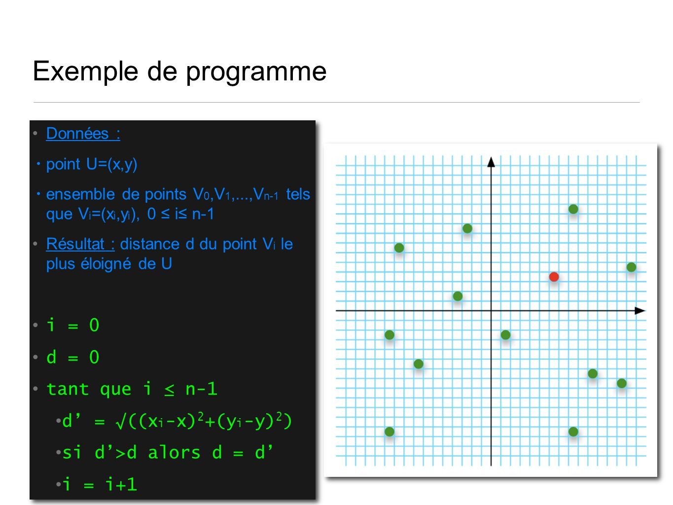 Exemple de programme Données : point U=(x,y) ensemble de points V 0,V 1,...,V n-1 tels que V i =(x i,y i ), 0 i n-1 Résultat : distance d du point V i