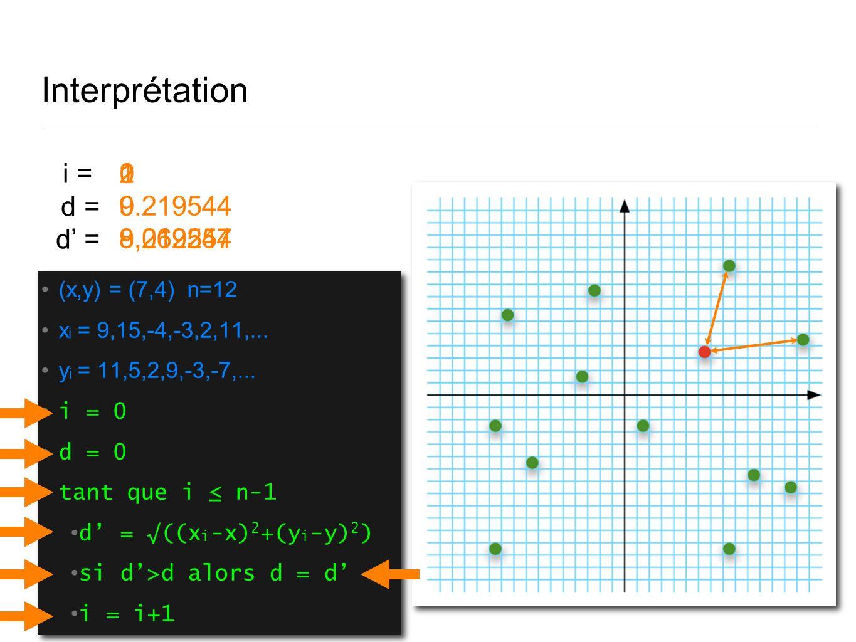 Interprétation (x,y) = (7,4) n=12 x i = 9,15,-4,-3,2,11,...