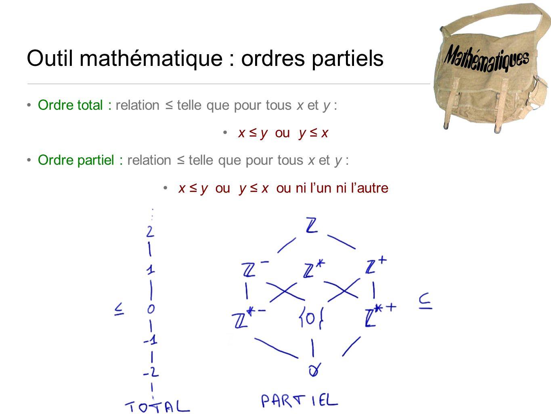 Outil mathématique : ordres partiels Ordre total : relation telle que pour tous x et y : x y ou y x Ordre partiel : relation telle que pour tous x et y : x y ou y x ou ni lun ni lautre