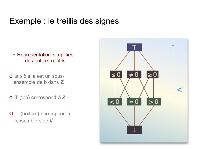 Exemple : le treillis des signes Représentation simplifiée des entiers relatifs a b si a est un sous- ensemble de b dans Z T (top) correspond à Z (bottom) correspond à lensemble vide