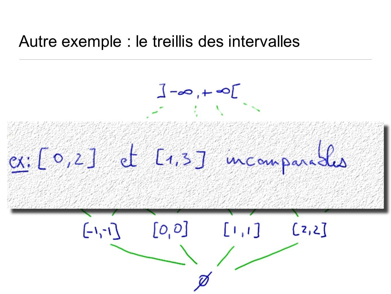 Autre exemple : le treillis des intervalles